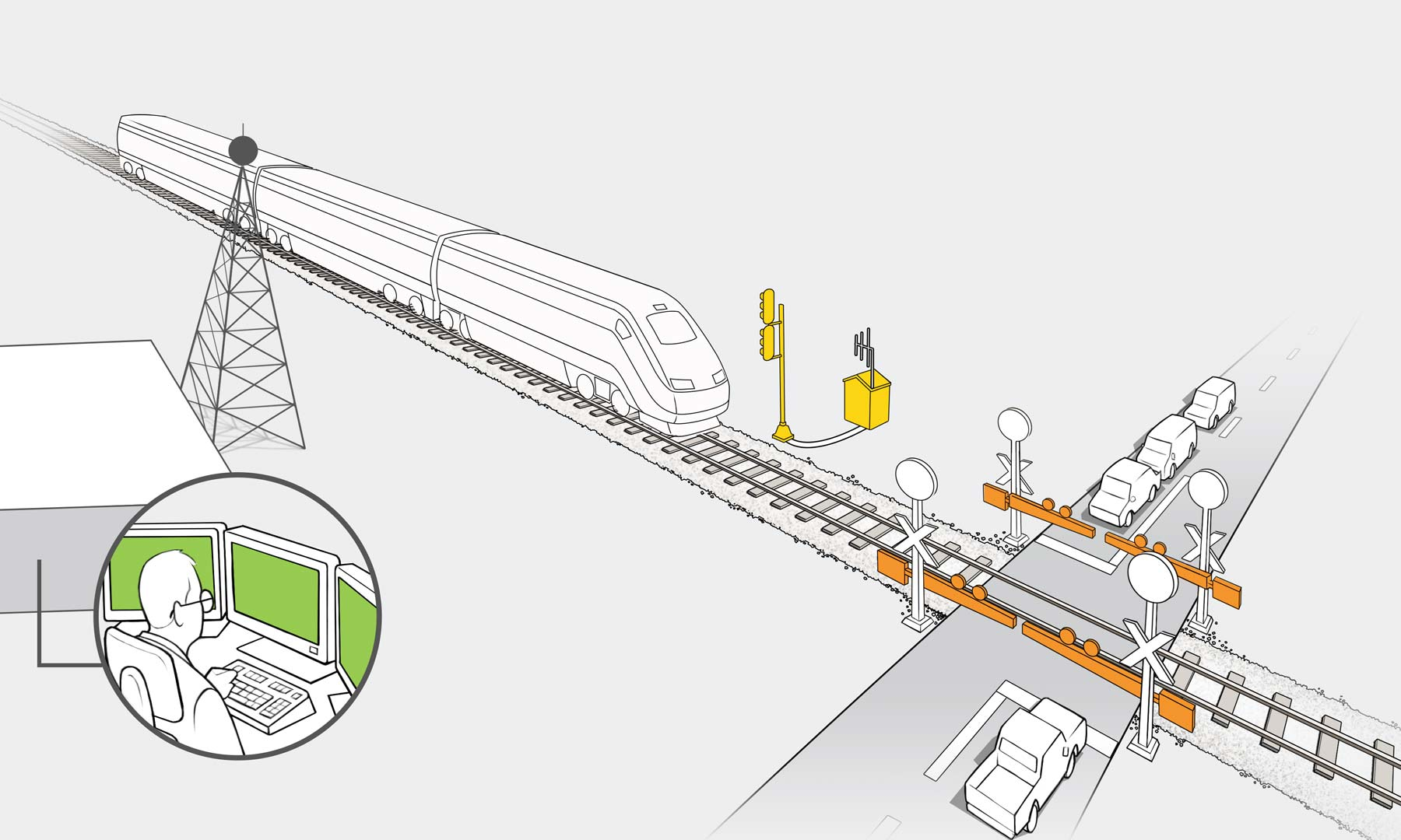 Illustration with a high-speed train crossing diagonally through the scene, a satellite, radar, and tower are communicating with the train; vehicles are parked at gates which are blocking the track as the train passes; an operator is monitoring conditions from computers.