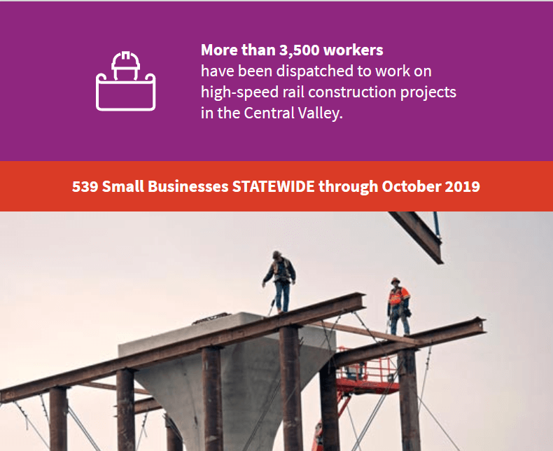 More than 3,500 workers have been dispatched to work on high-speed rail construction projects in the Central Valley. 539 Small Businesses STATEWIDE through October 2019