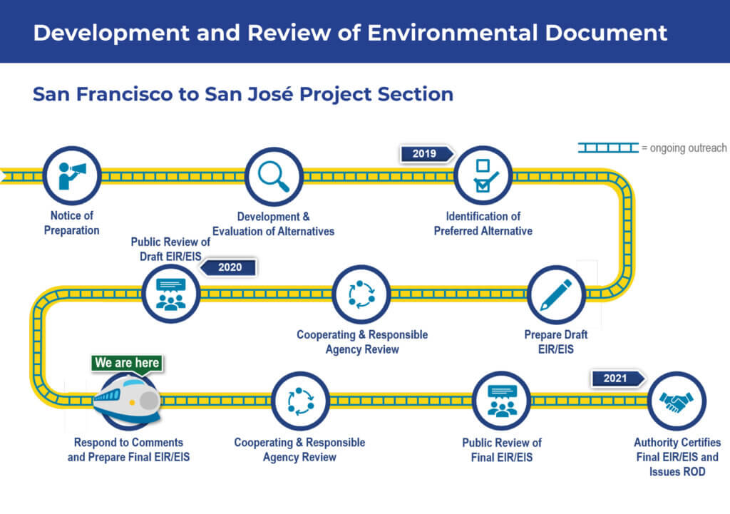 Development and Review of Environmental Document for San Francisco to San Jose Project Section