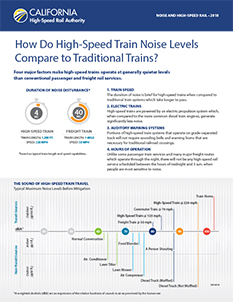 High-Speed Train Nose Levels Cover
