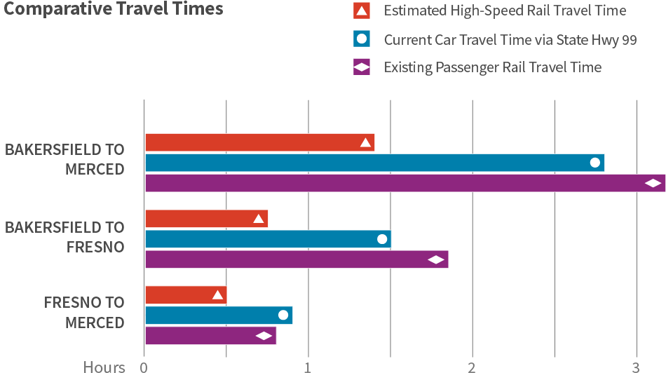 Grouped bar chart comparing the approximate trip travel times by mode for three separate corridors in the Central Valley