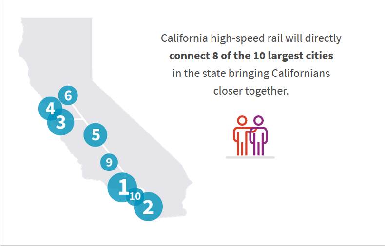 California high-speed rail will directly connect 8 of the 10 largest cities in the state bringing Californians closer together.