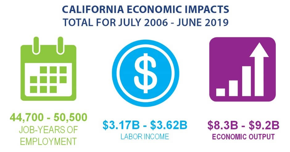 California Economic Impacts Total for July 2006 – June 2019