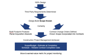 A flowchart showing the impact of 100% complete design on the project. It helps determine third-party requirements, then makes the design-build scope known, then the project has more certainty, because the right of way footprint is finalized and the parcel acquisition number is absolute and the contract change orders are defined, meaning known scope incorporated into contracts. So finally construction project management is achieved. Scope and budget is now estimated based on the completion and there is a reliable contract completion date. This process moves the project to earned-value metric for project monitoring.