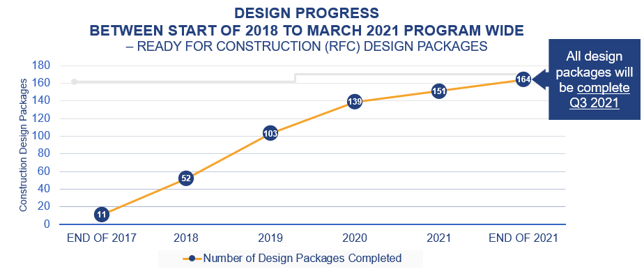 Graph showing number of ready for construction design packages over time for the whole construction program (11 of 164 in 2018 to 151 of 164 in early 2021. 164 expected complete by end of 2021).