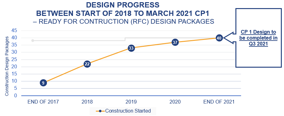 Graph showing number of ready for construction design packages over time for CP1 (9 of 40 in 2018, 37 of 40 in early 2021. 40 expected complete by end of 2021).