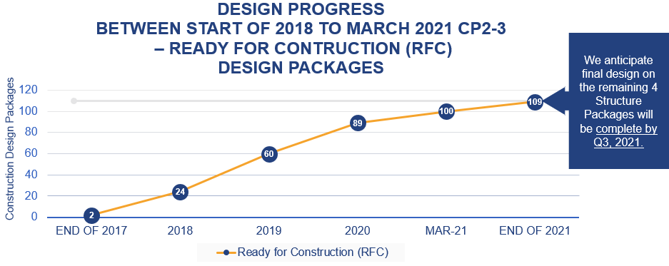 Graph showing number of ready for construction design packages over time for CP2-3 (2 of 109 in 2018, 100 of 109 in early 2021. 109 expected complete by end of 2021).