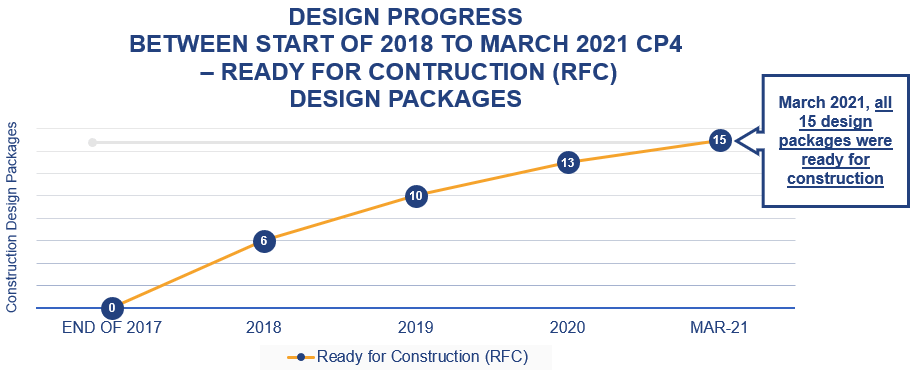 Graph showing number of ready for construction design packages over time for CP4 (0 of 15 in 2018, 15 of 15 in early 2021).