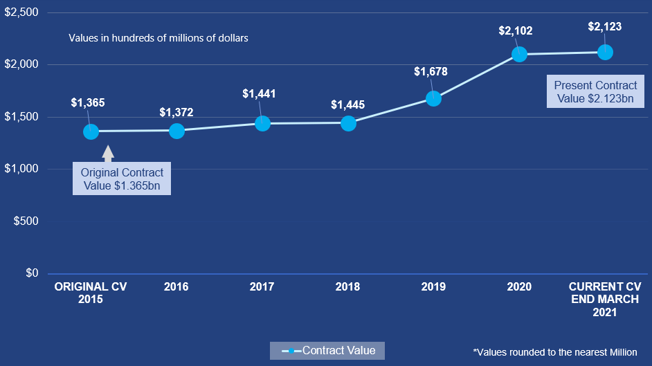 Graph showing the original and present contract value over time for CP2-3 ($1.365 billion in 2015 to $2.123 in early 2021).