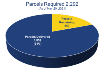 Pie chart showing parcels required (2,292), parcels remaining to be delivered (440), and parcels delivered (1,852), which is 81% of the parcels needed. Up to date as of May 20, 2021.