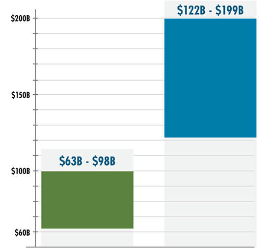 chart showing dollar cost for building high-speed rail and equivalent capacity for highways/airports