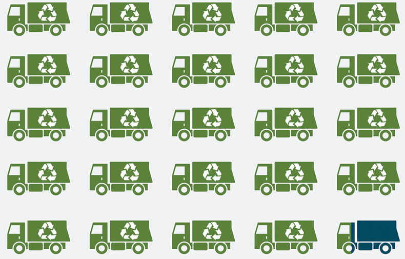 icons of recycling trucks, 97% green 3% blue